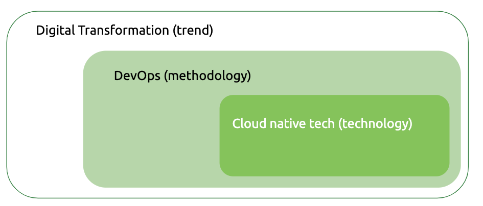 Digital transformation, DevOps, cloud native
