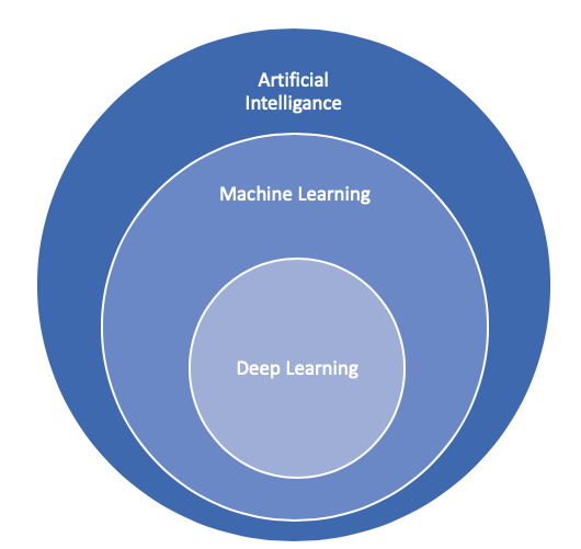 Deep Learning and Machine Learning and AI diagram