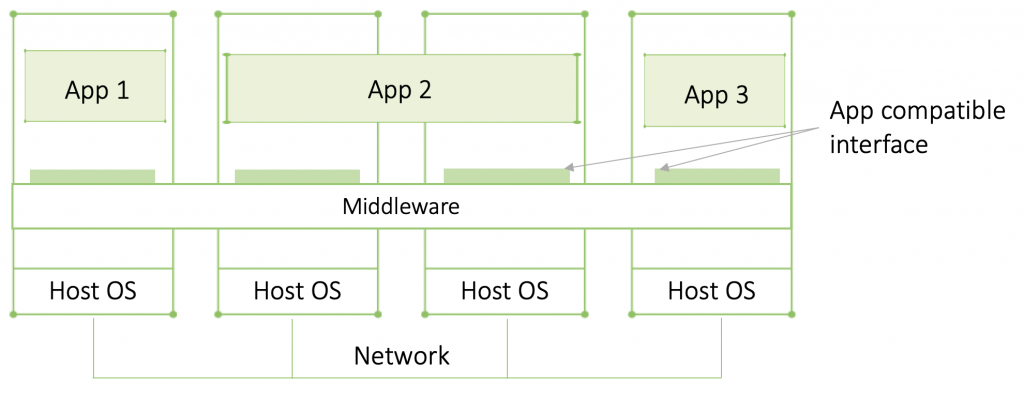 Middleware and APIs