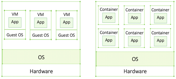 Containers: New Lightweight VMs