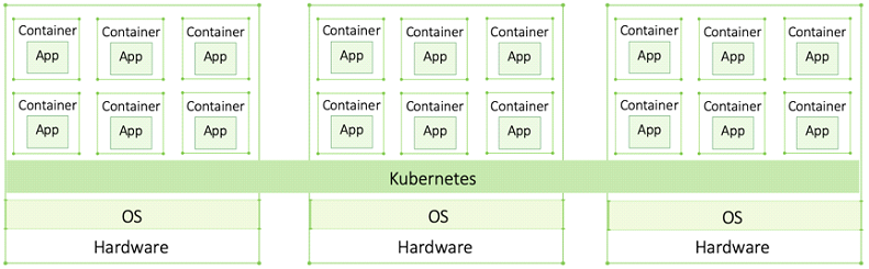 Container Orchestrators