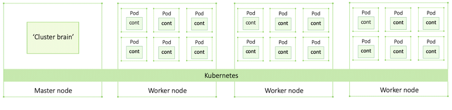 Cluster Components