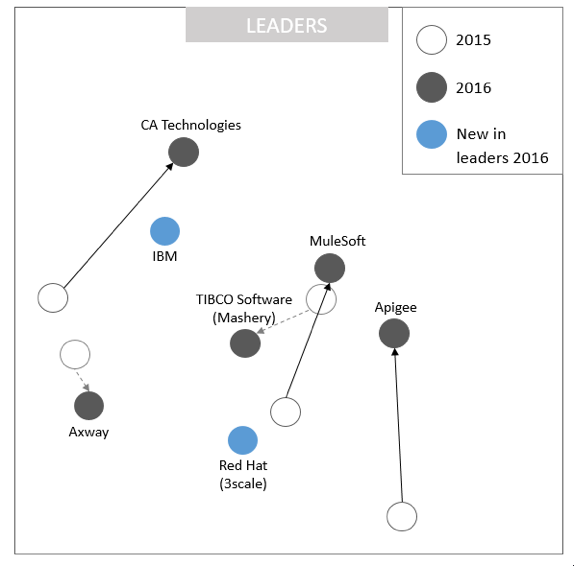 The 2016 Gartner Magic Quadrant picture